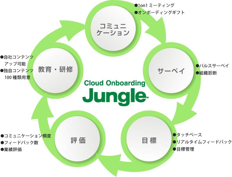 クラウドオンボーディングシステム図